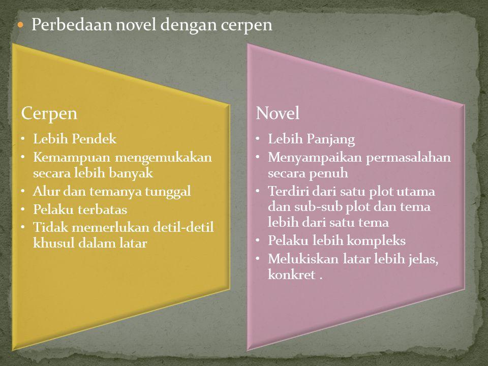 Perbedaan novel dengan cerpen Cerpen Lebih Pendek Kemampuan mengemukakan secara lebih banyak Alur dan temanya tunggal Pelaku terbatas Tidak memerlukan