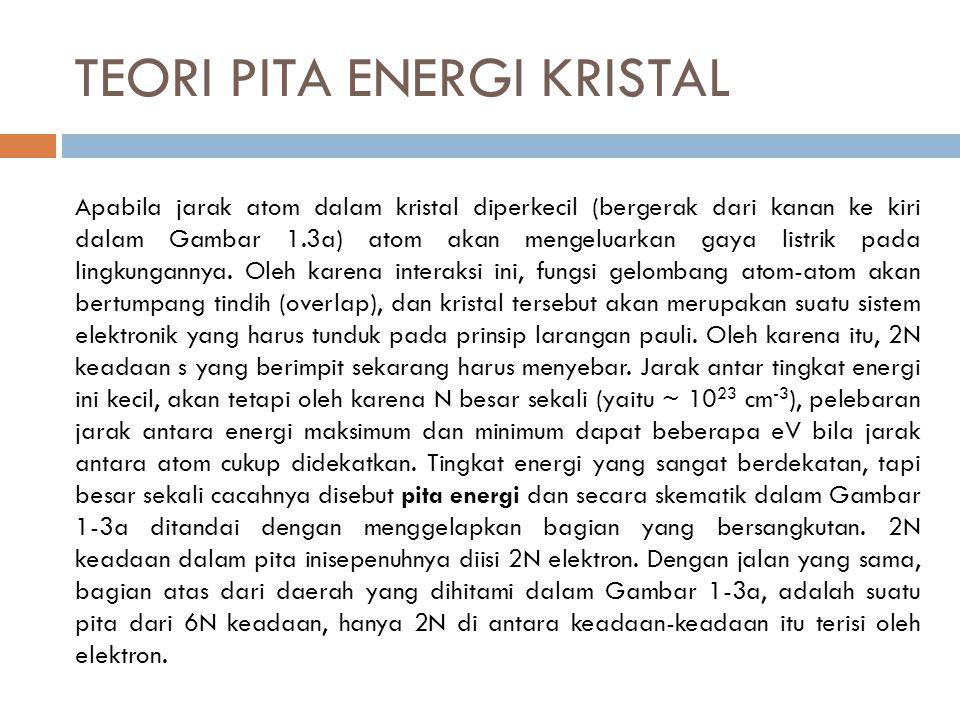 TEORI PITA ENERGI KRISTAL Apabila jarak atom dalam kristal diperkecil (bergerak dari kanan ke kiri dalam Gambar 1.3a) atom akan mengeluarkan gaya listrik pada lingkungannya.