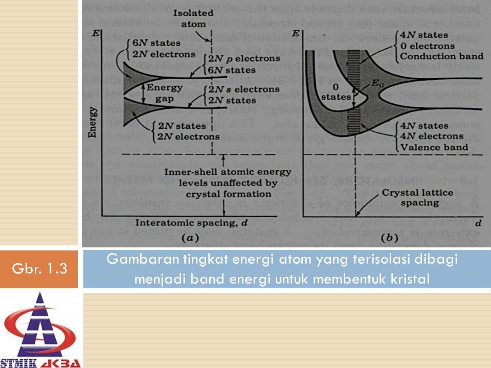 Gambaran tingkat energi atom yang terisolasi dibagi menjadi band energi untuk membentuk kristal Gbr. 1.3