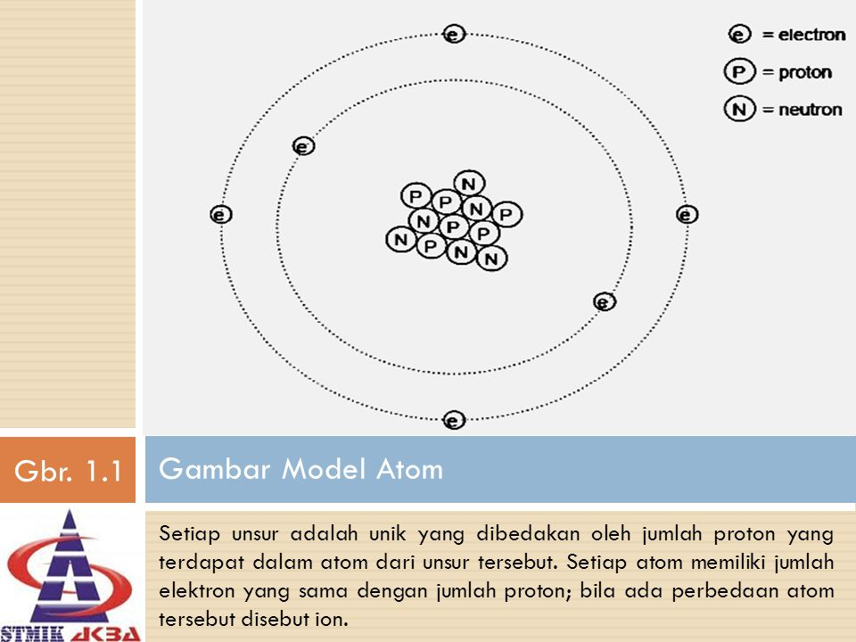 Gambar Model Atom Setiap unsur adalah unik yang dibedakan oleh jumlah proton yang terdapat dalam atom dari unsur tersebut. Setiap atom memiliki jumlah