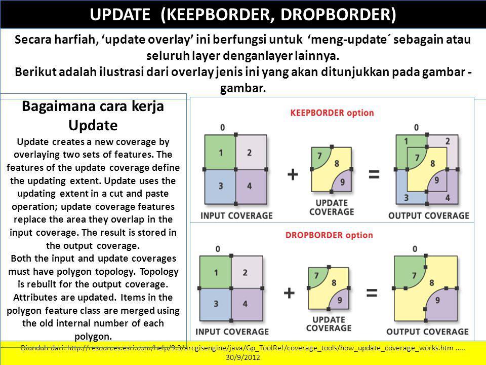 UPDATE (KEEPBORDER, DROPBORDER) Secara harfiah, 'update overlay' ini berfungsi untuk 'meng-update´ sebagain atau seluruh layer denganlayer lainnya. Be