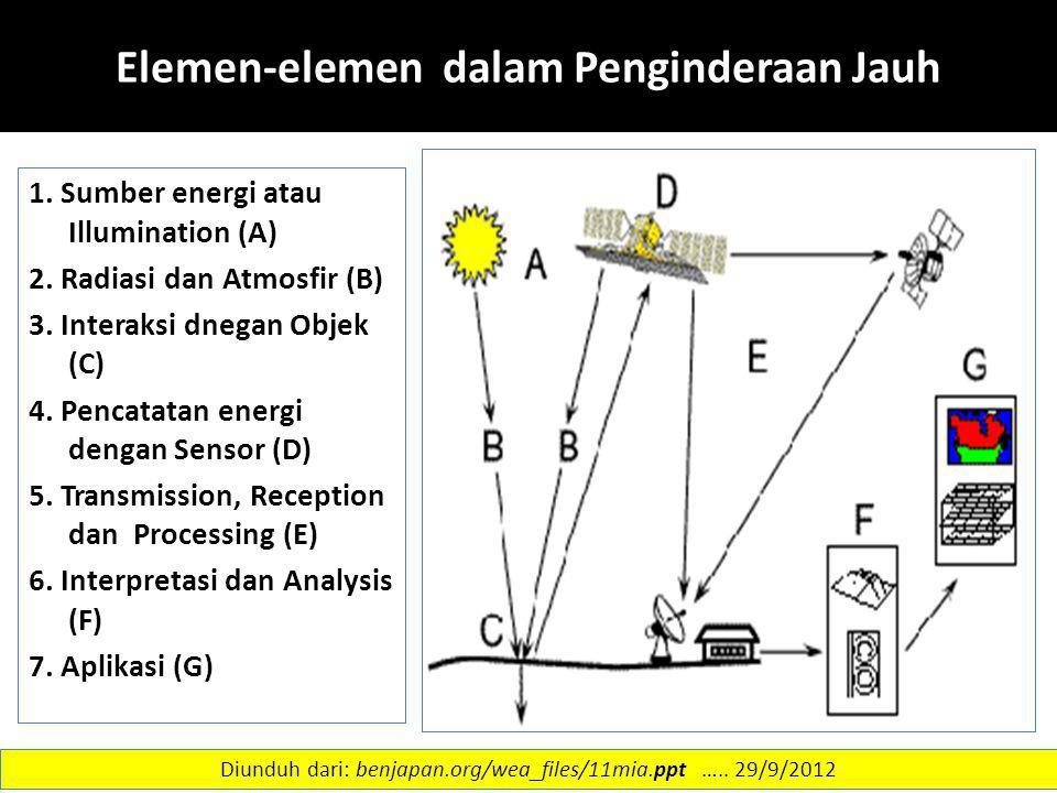 Elemen-elemen dalam Penginderaan Jauh 1. Sumber energi atau Illumination (A) 2. Radiasi dan Atmosfir (B) 3. Interaksi dnegan Objek (C) 4. Pencatatan e