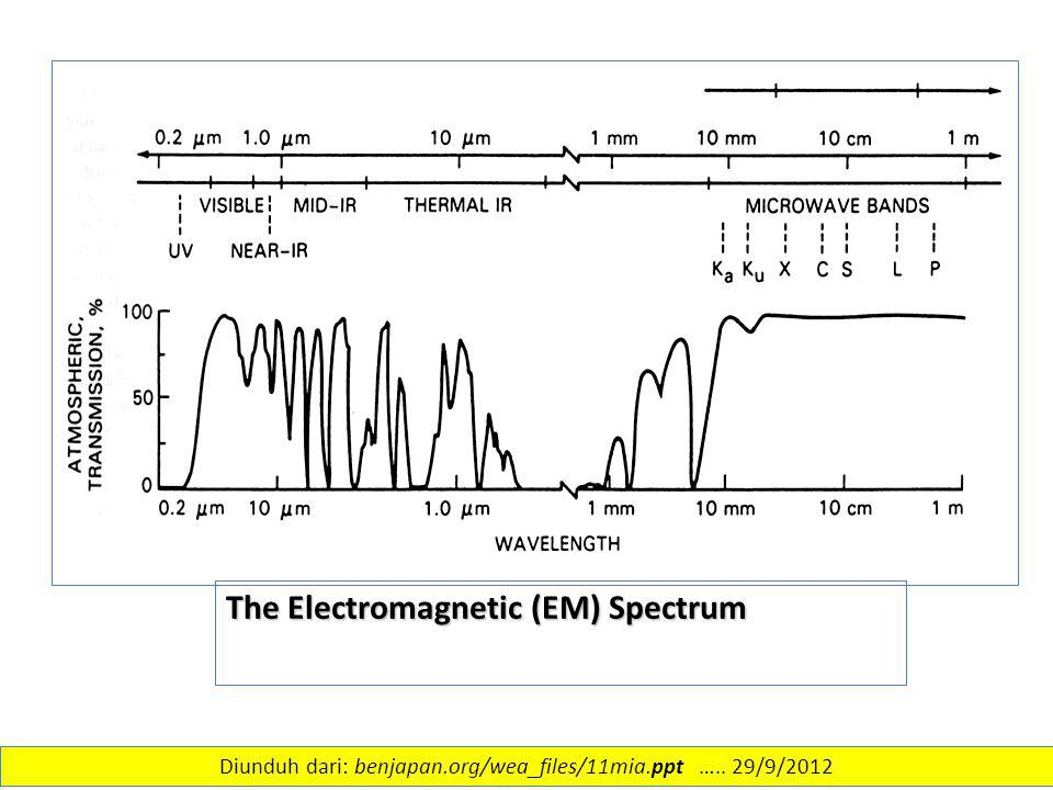 The Electromagnetic (EM) Spectrum 26 Diunduh dari: benjapan.org/wea_files/11mia.ppt ….. 29/9/2012