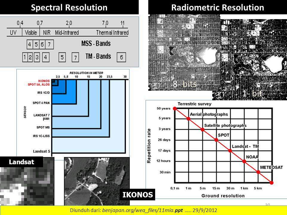 Spectral Resolution 1- bit 8- bits Radiometric Resolution Landsat IKONOS 30 Diunduh dari: benjapan.org/wea_files/11mia.ppt ….. 29/9/2012