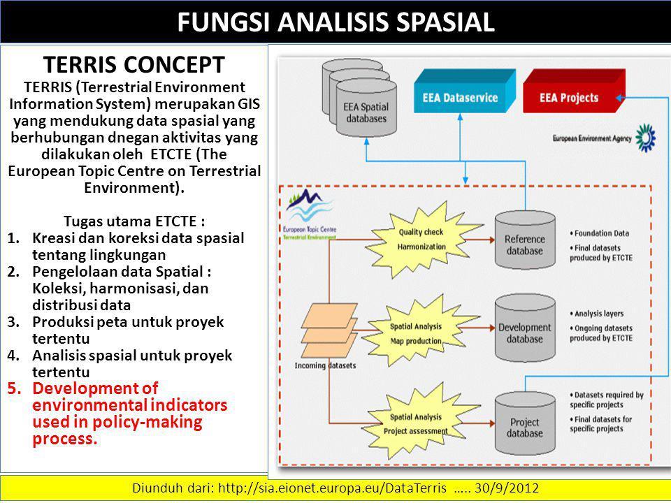 FUNGSI ANALISIS SPASIAL Diunduh dari: http://sia.eionet.europa.eu/DataTerris ….. 30/9/2012 TERRIS CONCEPT TERRIS (Terrestrial Environment Information