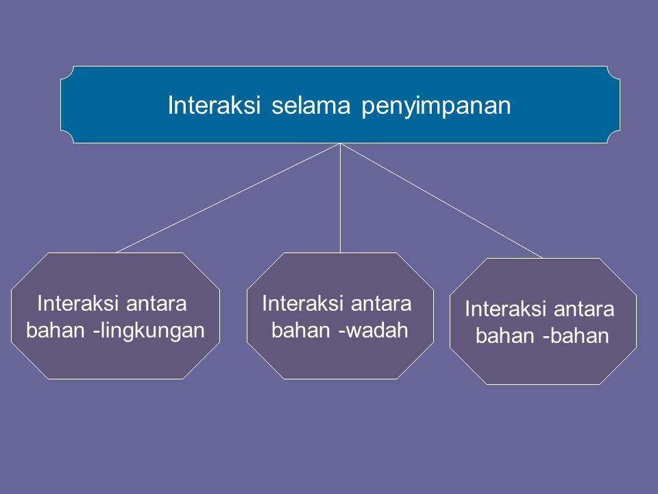 Interaksi antara bahan -lingkungan Interaksi antara bahan -wadah Interaksi antara bahan -bahan Interaksi selama penyimpanan