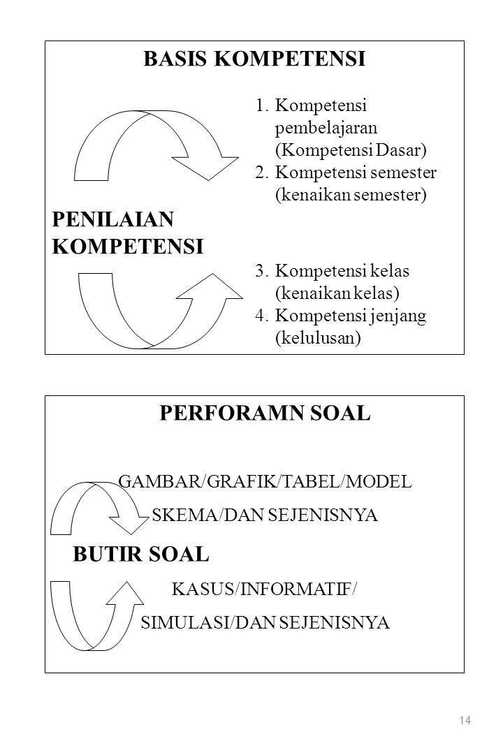 14 BASIS KOMPETENSI 1.Kompetensi pembelajaran (Kompetensi Dasar) 2.Kompetensi semester (kenaikan semester) PENILAIAN KOMPETENSI 3.Kompetensi kelas (ke