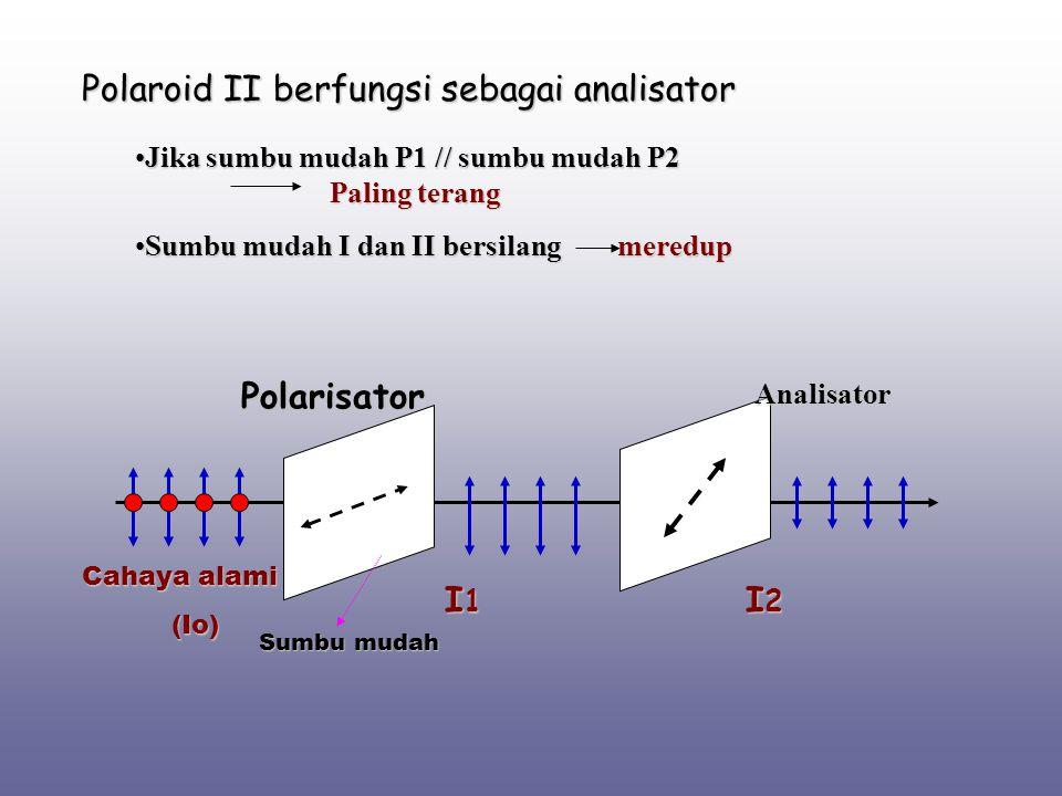 Analisator I2I2I2I2 Cahaya alami (Io) Sumbu mudah Polarisator I1I1I1I1 Polaroid II berfungsi sebagai analisator Jika sumbu mudah P1 // sumbu mudah P2J