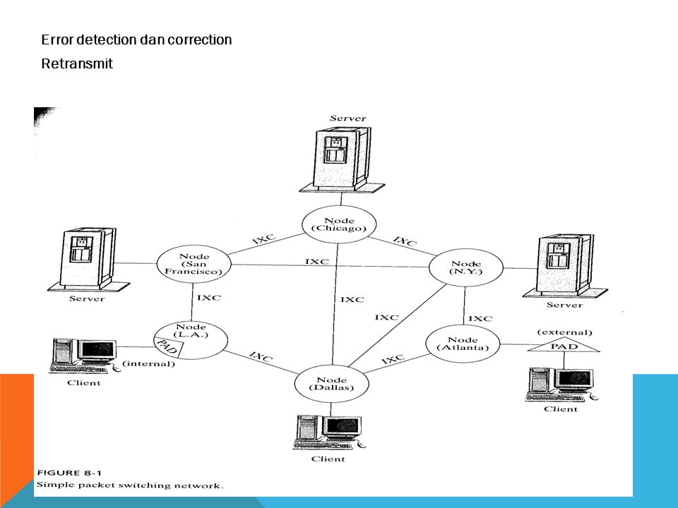 Error detection dan correction Retransmit