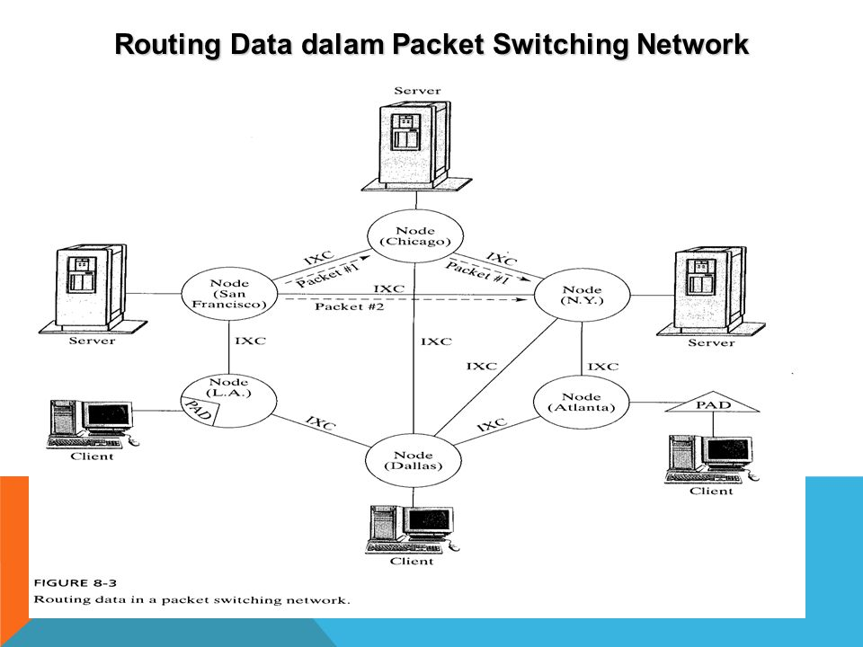 Routing Data dalam Packet Switching Network