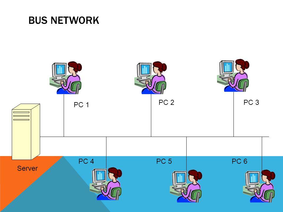 KARAKTERISTIK BUS NETWORK Node-node dihubungkan secara serial sepanjang kabel, dan pada kedua ujung kabel ditutup dengan terminator Sangat sederhana dalam instalasi Sangat ekonomis dalam biaya Paket-paket data saling bersimpangan pada satu kabel Tidak diperlukan hub, yang banyak diperlukan adalah T connector pada setiap card Jika salah satu node rusak, maka jaringan keseluruhan dapat down, sehingga seluruh node tidak bisa berkomunikasi dalam jaringan tersebut