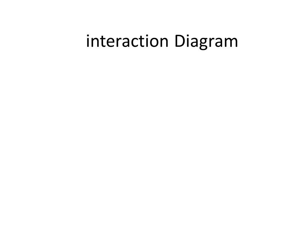 interaction Diagram