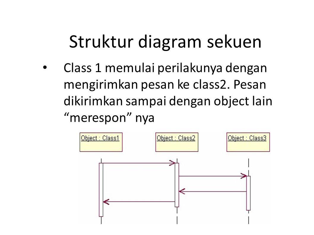 """Struktur diagram sekuen Class 1 memulai perilakunya dengan mengirimkan pesan ke class2. Pesan dikirimkan sampai dengan object lain """"merespon"""" nya"""