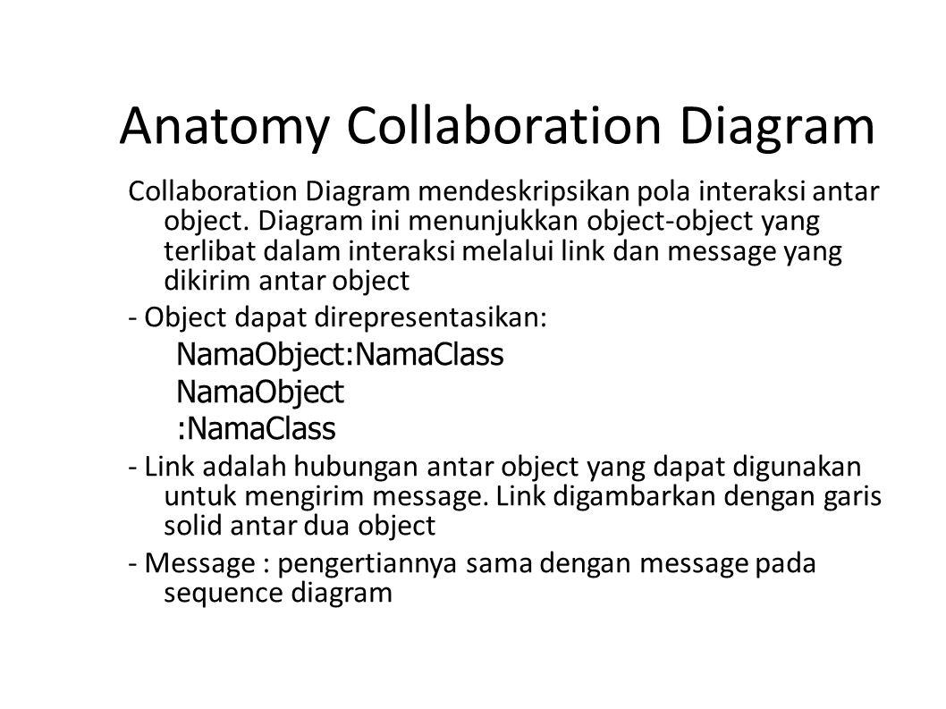 Anatomy Collaboration Diagram Collaboration Diagram mendeskripsikan pola interaksi antar object. Diagram ini menunjukkan object-object yang terlibat d