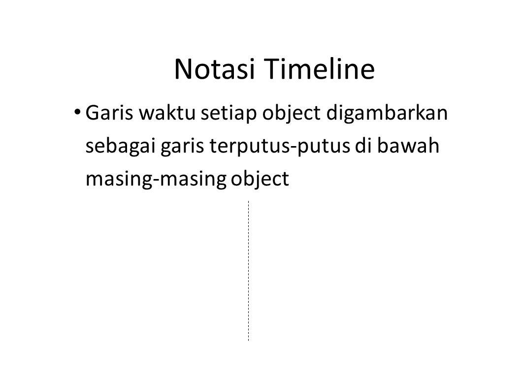Notasi Timeline Garis waktu setiap object digambarkan sebagai garis terputus-putus di bawah masing-masing object