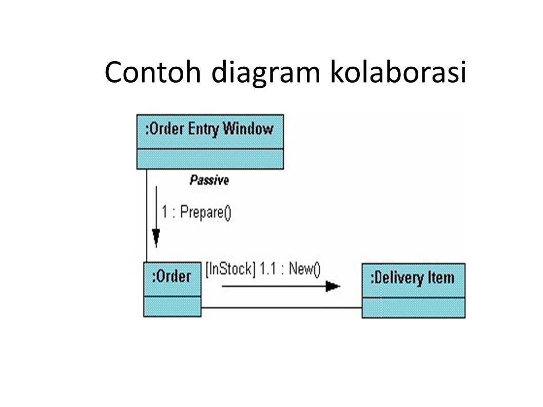 Contoh diagram kolaborasi