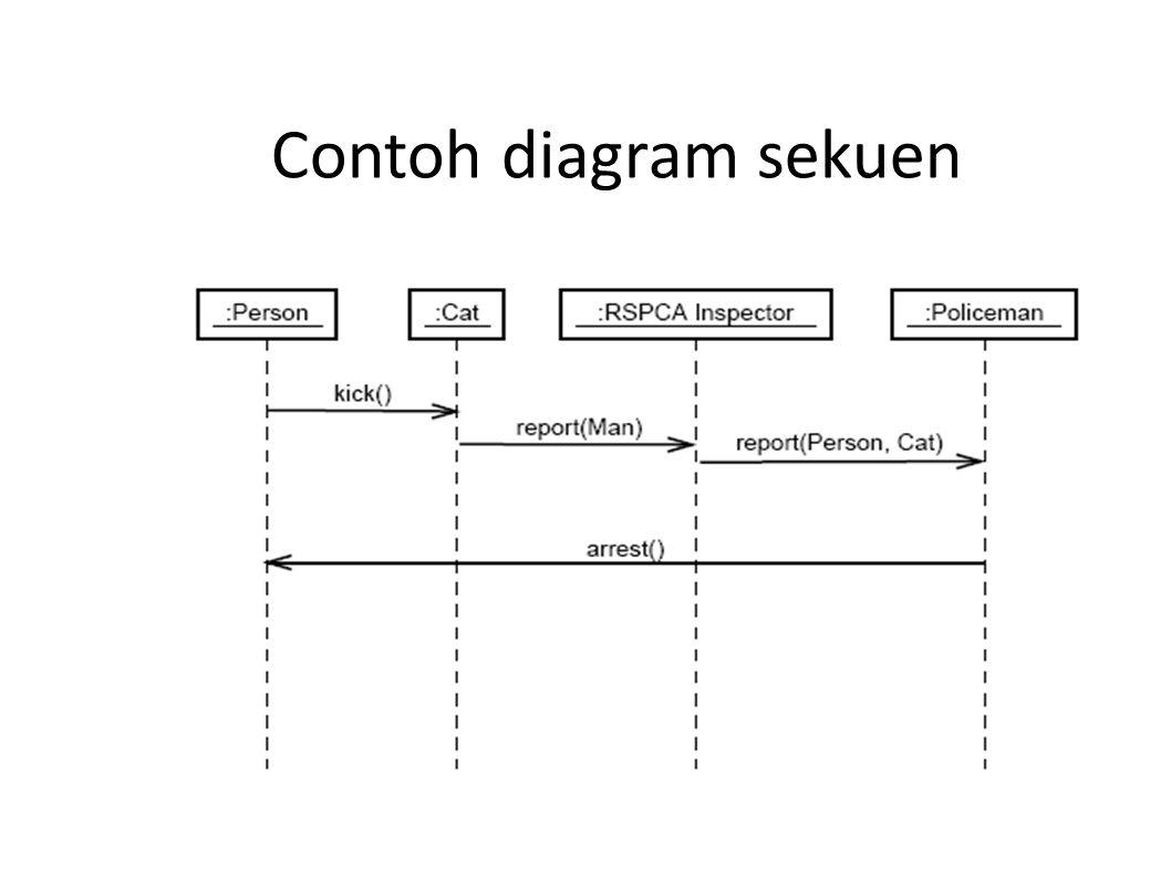 Contoh diagram sekuen
