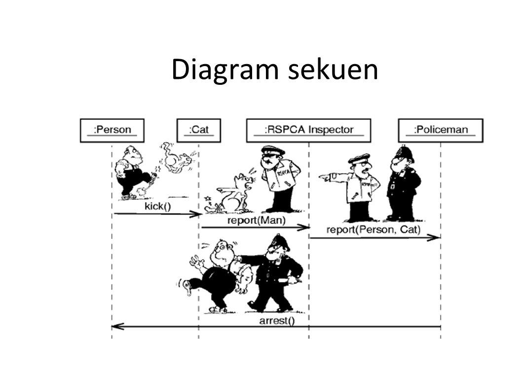 Diagram sekuen