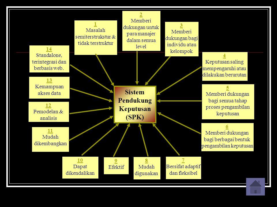 Sistem Pendukung Keputusan (SPK) 1 Masalah semiterstrukstur & tidak terstruktur 2 Memberi dukungan untuk para manajer dalam semua level 3 Memberi duku