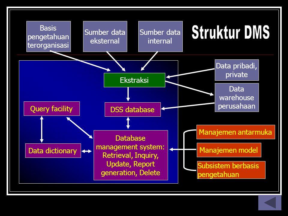 Basis pengetahuan terorganisasi Sumber data eksternal Sumber data internal Data pribadi, private Data warehouse perusahaan Manajemen antarmuka Manajem