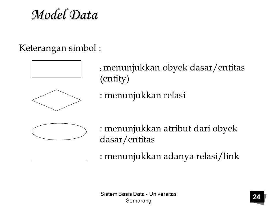 Sistem Basis Data - Universitas Semarang 24 Model Data Keterangan simbol : : menunjukkan obyek dasar/entitas (entity) : menunjukkan relasi : menunjukk