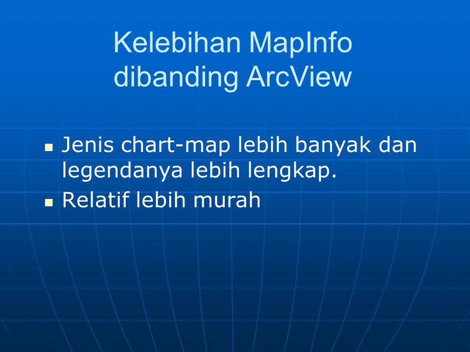 Kelebihan MapInfo dibanding ArcView Jenis chart-map lebih banyak dan legendanya lebih lengkap.