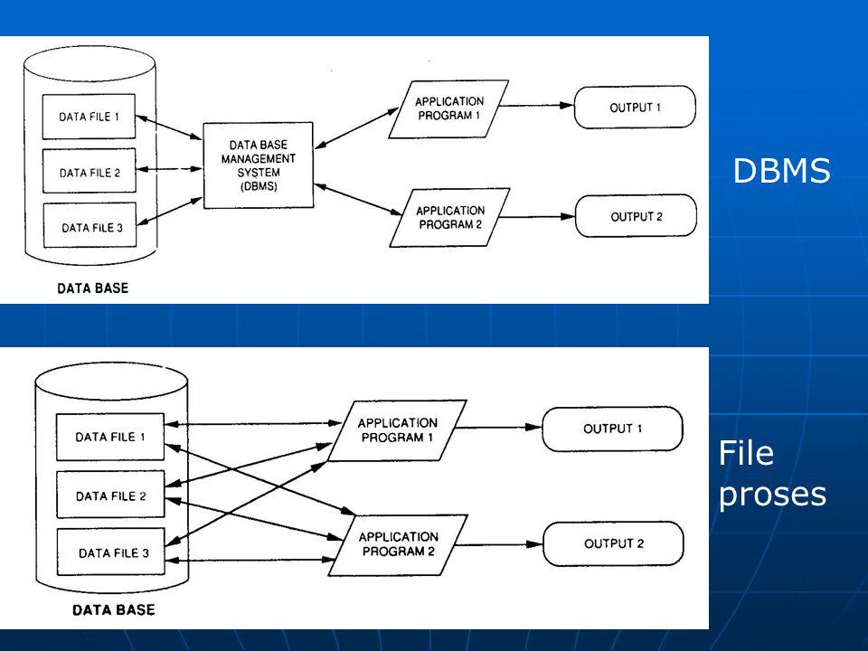 Gambaran DBMS File proses DBMS