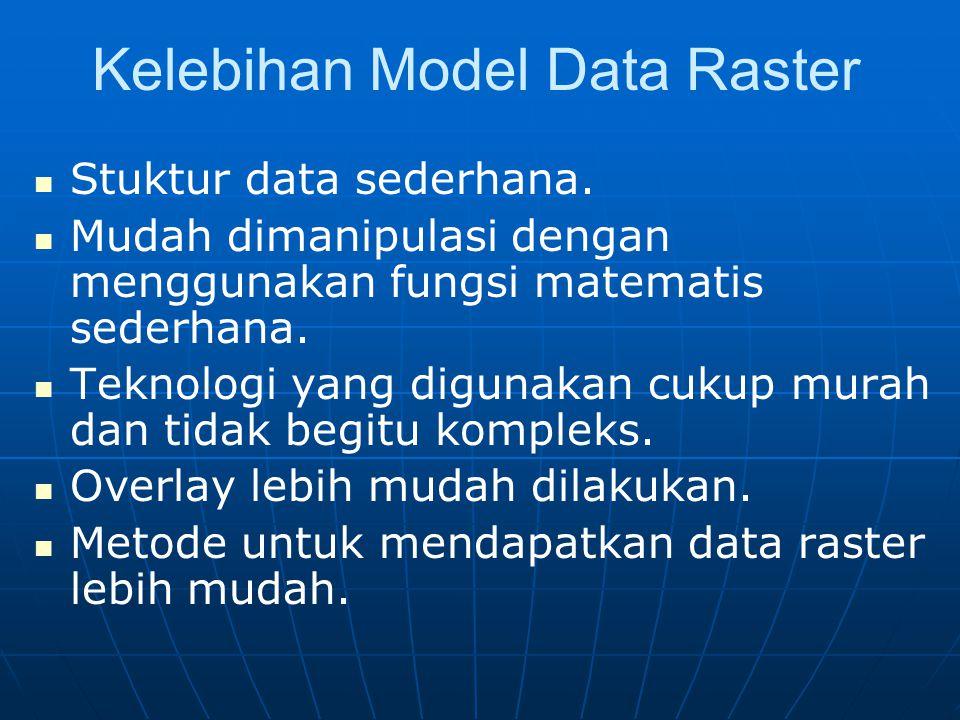 Kelebihan Model Data Raster Stuktur data sederhana.