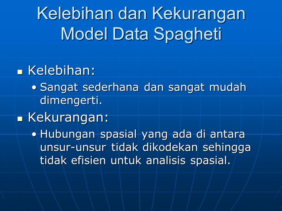 Kelebihan dan Kekurangan Model Data Spagheti Kelebihan: Kelebihan: Sangat sederhana dan sangat mudah dimengerti.Sangat sederhana dan sangat mudah dimengerti.