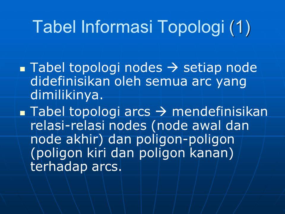 (1) Tabel Informasi Topologi (1) Tabel topologi nodes  setiap node didefinisikan oleh semua arc yang dimilikinya.