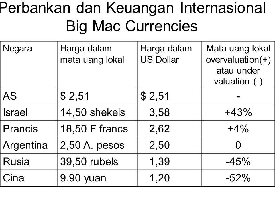 Perbankan dan Keuangan Internasional Big Mac Currencies NegaraHarga dalam mata uang lokal Harga dalam US Dollar Mata uang lokal overvaluation(+) atau under valuation (-) AS$ 2,51 - Israel14,50 shekels 3,58+43% Prancis18,50 F francs 2,62+4% Argentina2,50 A.
