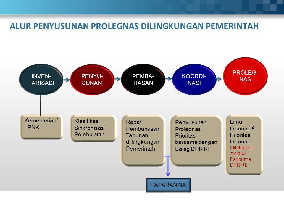 ALUR PENYUSUNAN PROLEGNAS DILINGKUNGAN PEMERINTAH INVEN- TARISASI PENYU- SUNAN PEMBA- HASAN KOORDI- NASI PROLEG- NAS Kementerian/ LPNK Klasifikasi Sinkronisasi Pembulatan Rapat Pembahasan Tahunan di lingkungan Pemerintah Penyusunan Prolegnas Prioritas bersama dengan Baleg DPR RI Lima tahunan & Prioritas tahunan (ditetapkan melalui Paripurna DPR RI) PAPARAN NA