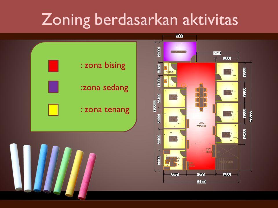 Zoning berdasarkan aktivitas : zona bising :zona sedang : zona tenang