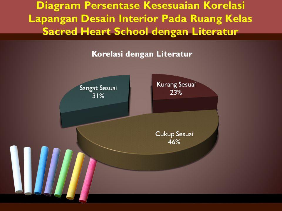 Diagram Persentase Kesesuaian Korelasi Lapangan Desain Interior Pada Ruang Kelas Sacred Heart School dengan Literatur