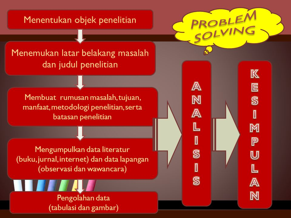 Menentukan objek penelitian Menemukan latar belakang masalah dan judul penelitian Membuat rumusan masalah, tujuan, manfaat, metodologi penelitian, ser