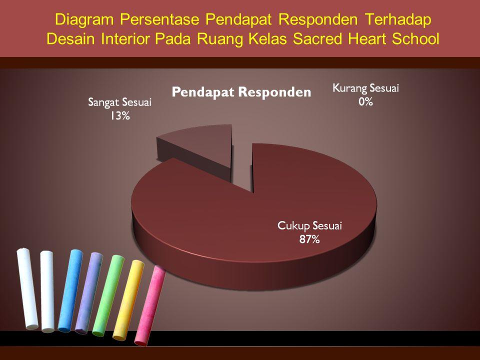 Diagram Persentase Pendapat Responden Terhadap Desain Interior Pada Ruang Kelas Sacred Heart School