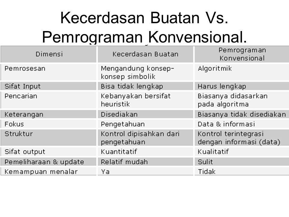 Lingkup utama dalam kecerdasan buatan adalah: –Sistem Pakar (Expert System).