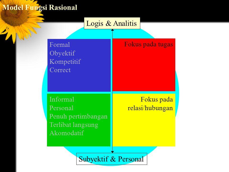 Model Fungsi Rasional Fokus pada relasi/hubungan Fokus pada tugas Formal Obyektif Kompetitif Correct Informal Personal Penuh pertimbangan Terlibat langsung Akomodatif Logis & Analitis Subyektif & Personal