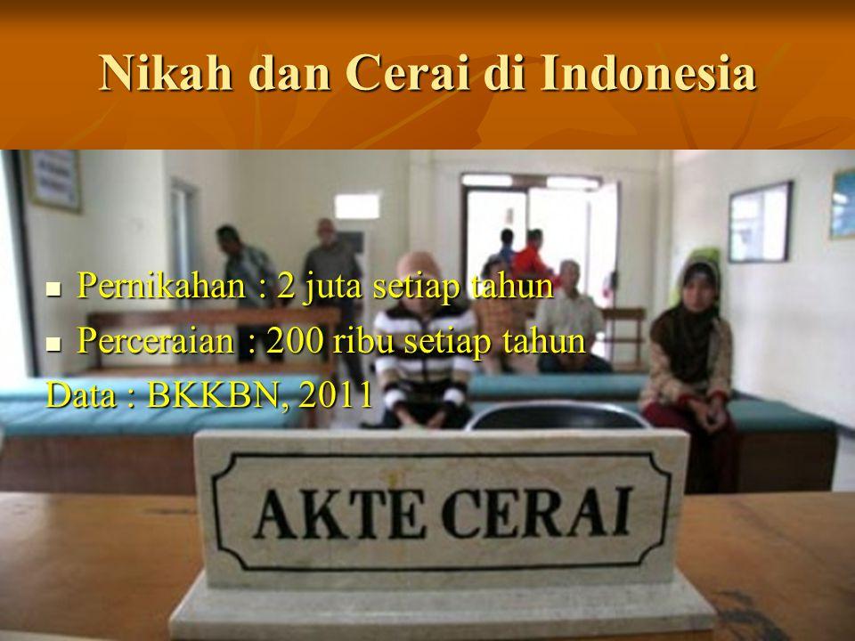 Nikah dan Cerai di Indonesia Pernikahan : 2 juta setiap tahun Pernikahan : 2 juta setiap tahun Perceraian : 200 ribu setiap tahun Perceraian : 200 ribu setiap tahun Data : BKKBN, 2011