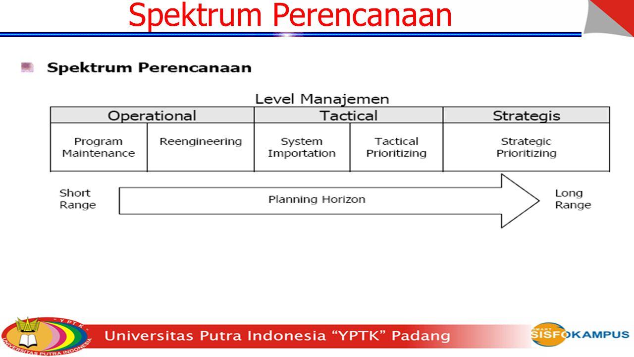 Spektrum Perencanaan