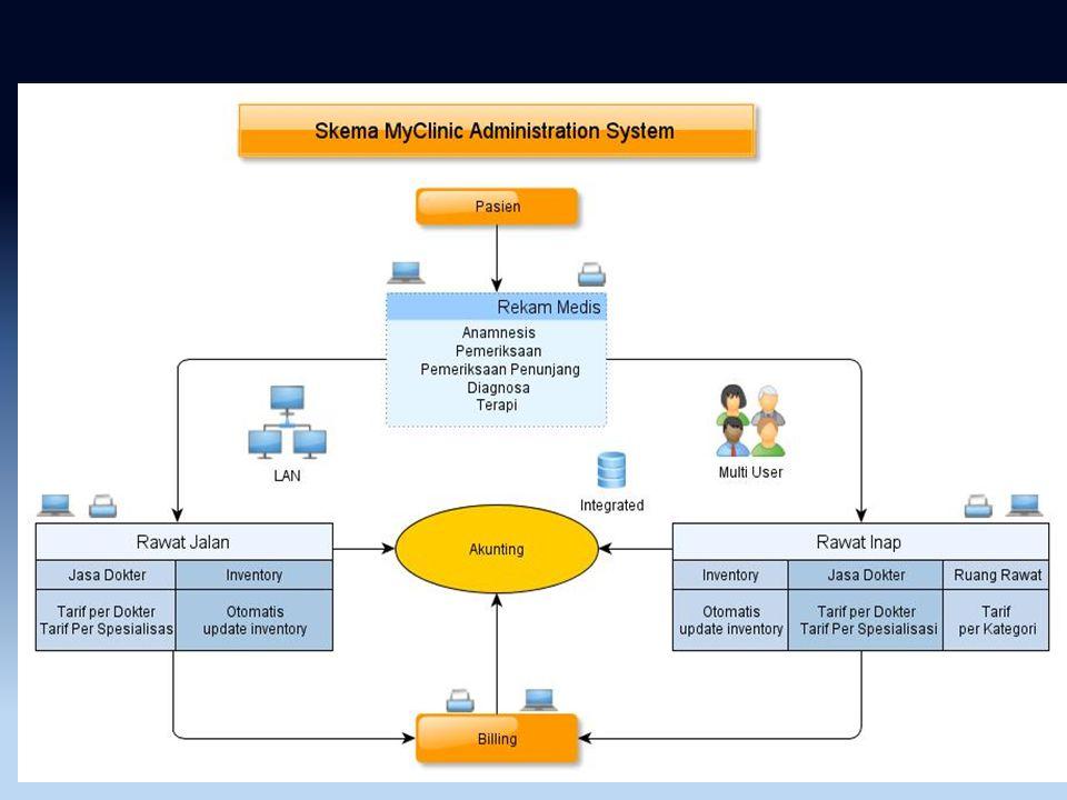 Integrated/Terpadu Terpadu diantara semua modul terkait Rekam Medis Rawat Jalan Rawat Inap Billing Persediaan Akunting Data menjadi akurat sesuai entr
