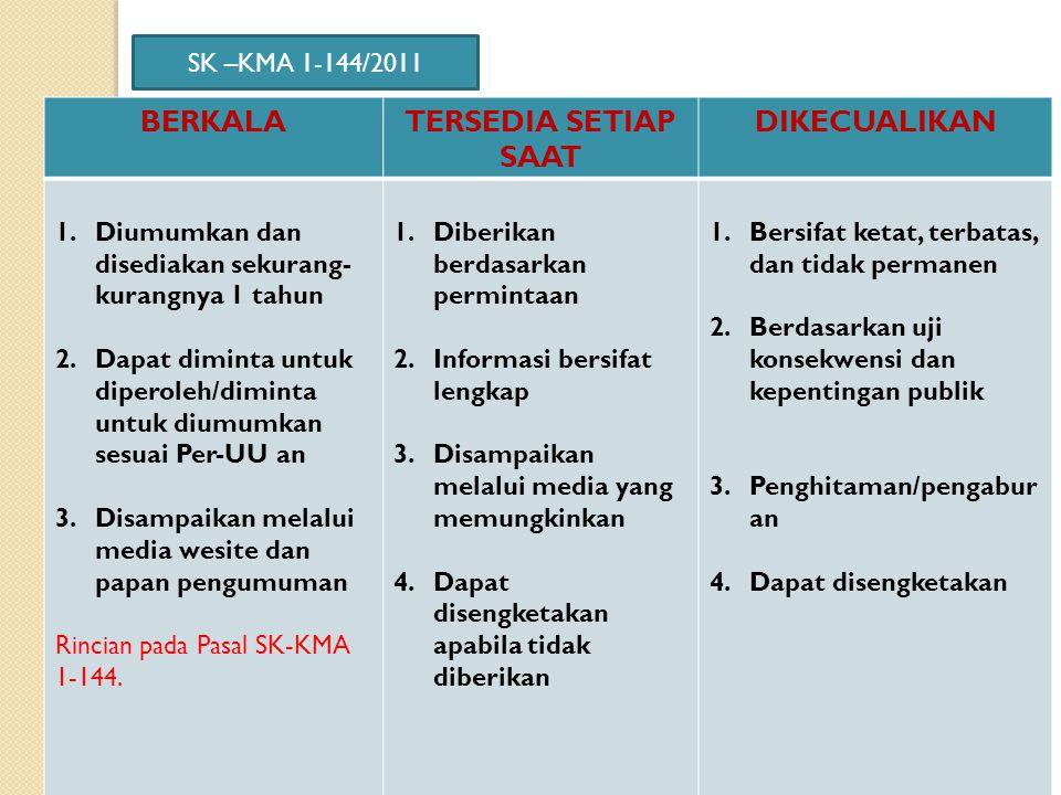 KATEGORI INFORMASI SK KMA 1-144/2011: 1. Wajib diumumkan secara berkala, 2. Wajib tersedia Setiap Saat dan dapat diakses oleh publik, 3. Dikecualikan