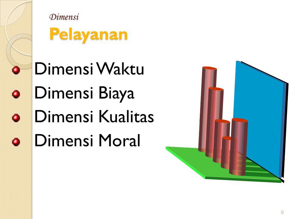 9 Dimensi Pelayanan Dimensi Waktu Dimensi Biaya Dimensi Kualitas Dimensi Moral