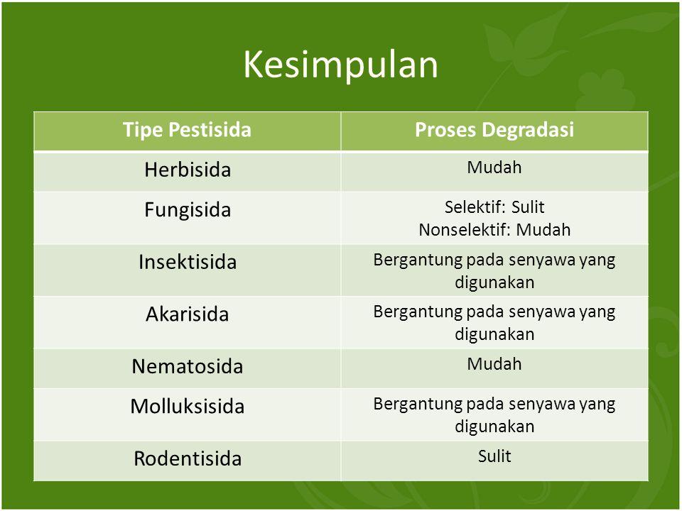 Kesimpulan Tipe PestisidaProses Degradasi Herbisida Mudah Fungisida Selektif: Sulit Nonselektif: Mudah Insektisida Bergantung pada senyawa yang digunakan Akarisida Bergantung pada senyawa yang digunakan Nematosida Mudah Molluksisida Bergantung pada senyawa yang digunakan Rodentisida Sulit