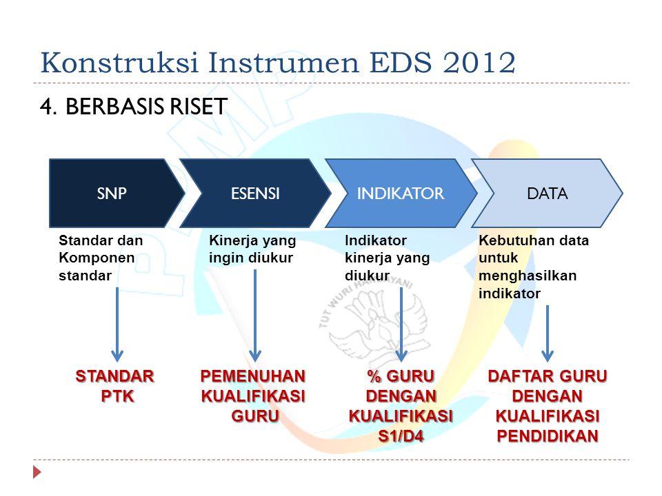 Konstruksi Instrumen EDS 2012 4.BERBASIS RISET SNPESENSIINDIKATORDATA STANDARPTKPEMENUHANKUALIFIKASIGURU % GURU DENGAN KUALIFIKASI S1/D4 DAFTAR GURU DENGAN KUALIFIKASI PENDIDIKAN Standar dan Komponen standar Kinerja yang ingin diukur Indikator kinerja yang diukur Kebutuhan data untuk menghasilkan indikator