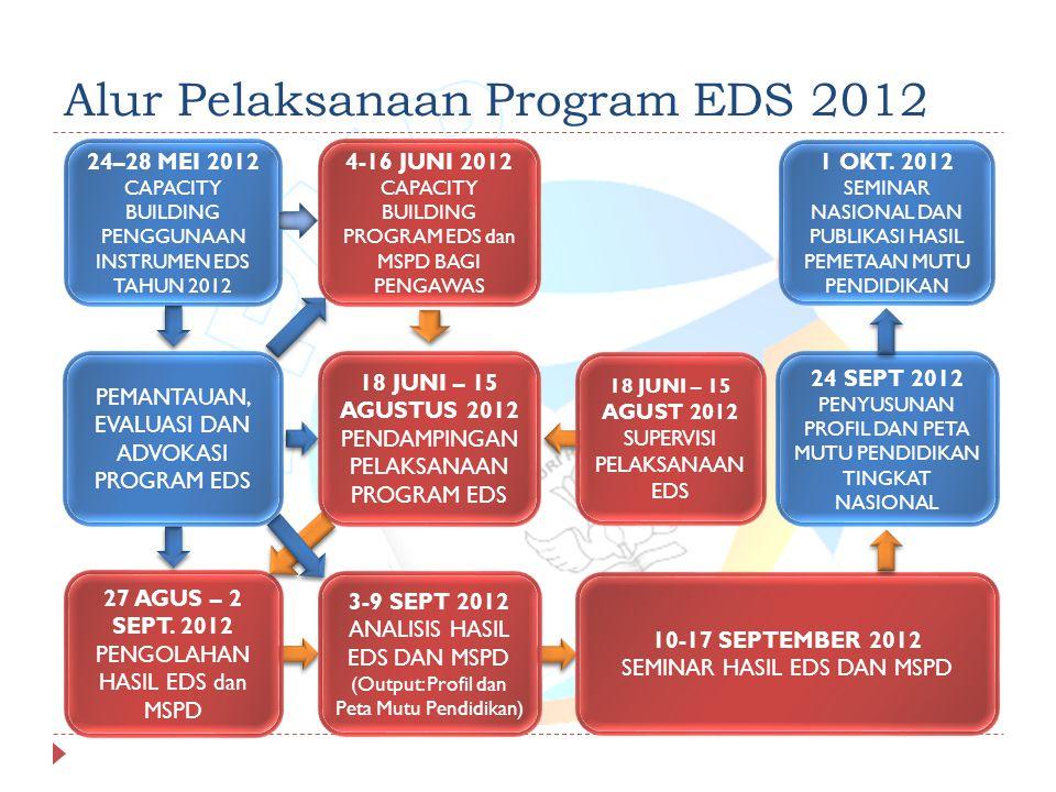 Alur Pelaksanaan Program EDS 2012 24–28 MEI 2012 CAPACITY BUILDING PENGGUNAAN INSTRUMEN EDS TAHUN 2012 4-16 JUNI 2012 CAPACITY BUILDING PROGRAM EDS dan MSPD BAGI PENGAWAS 3-9 SEPT 2012 ANALISIS HASIL EDS DAN MSPD (Output: Profil dan Peta Mutu Pendidikan) 24 SEPT 2012 PENYUSUNAN PROFIL DAN PETA MUTU PENDIDIKAN TINGKAT NASIONAL 1 OKT.