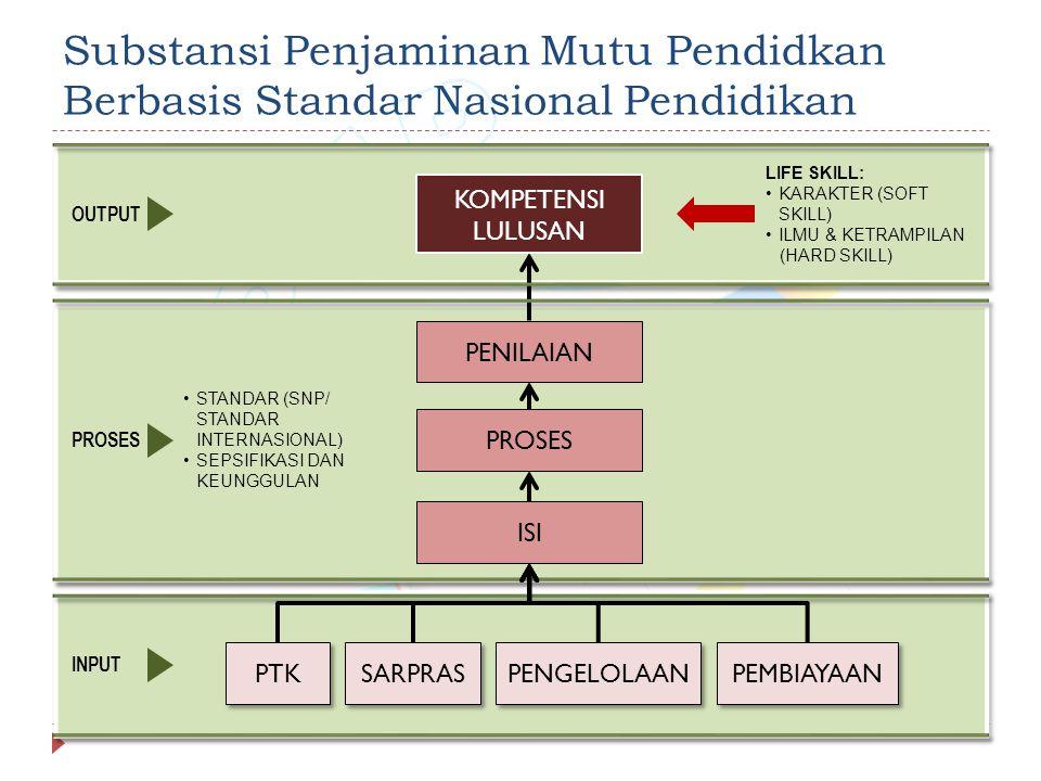 Substansi Penjaminan Mutu Pendidkan Berbasis Standar Nasional Pendidikan KOMPETENSI LULUSAN PROSES PTK SARPRAS PENGELOLAAN PEMBIAYAAN LIFE SKILL: KARAKTER (SOFT SKILL) ILMU & KETRAMPILAN (HARD SKILL) STANDAR (SNP/ STANDAR INTERNASIONAL) SEPSIFIKASI DAN KEUNGGULAN OUTPUT PROSES INPUT ISI PENILAIAN