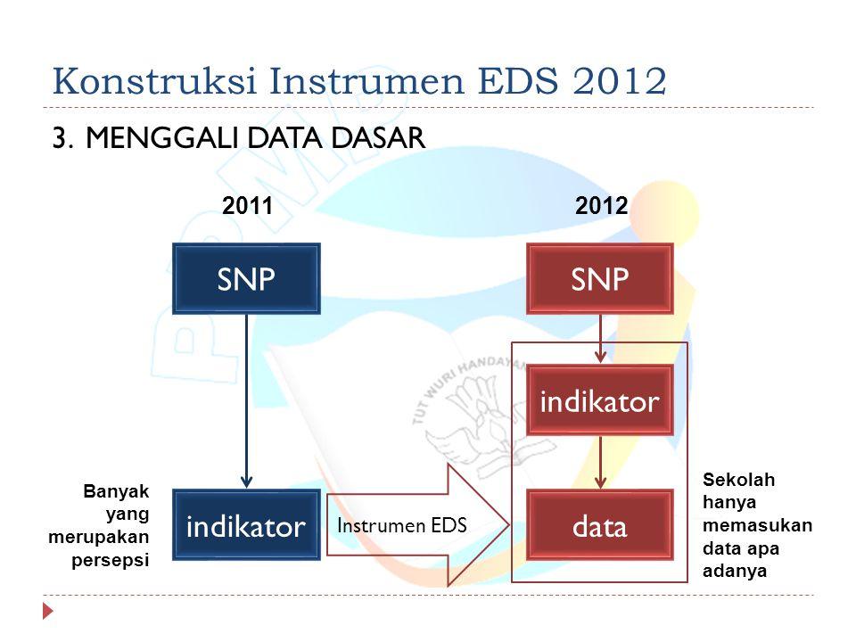 Konstruksi Instrumen EDS 2012 3.MENGGALI DATA DASAR Instrumen EDS SNP indikator SNP indikator data Banyak yang merupakan persepsi Sekolah hanya memasukan data apa adanya 20112012