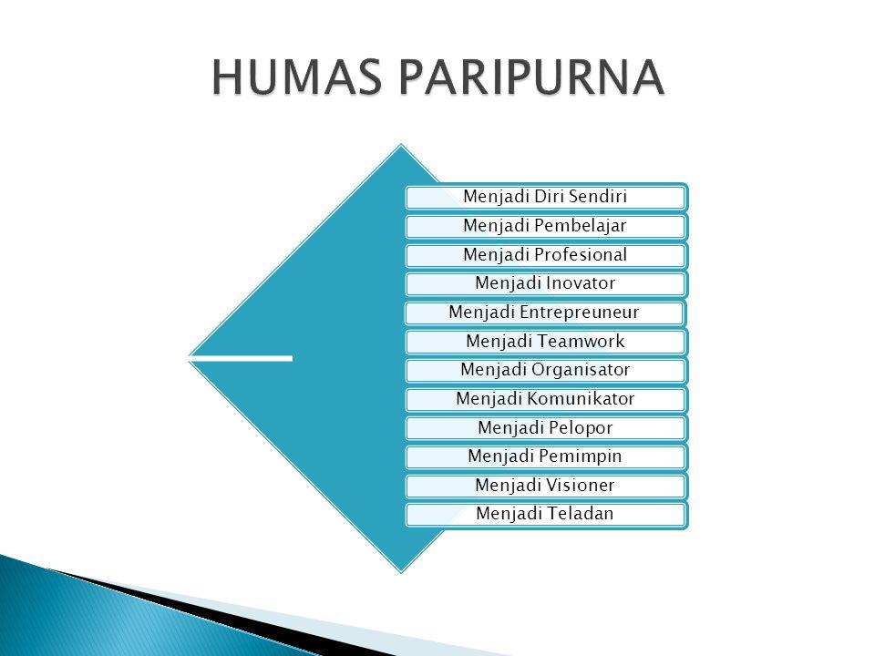 Menjadi Diri SendiriMenjadi PembelajarMenjadi ProfesionalMenjadi InovatorMenjadi EntrepreuneurMenjadi TeamworkMenjadi OrganisatorMenjadi KomunikatorMe
