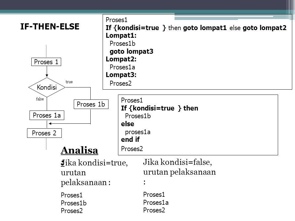 Kondisi Proses 1b IF-THEN-ELSE true false Proses 1 Proses 2 Proses1 If {kondisi=true } then Proses1b else proses1a end if Proses2 Proses1 If {kondisi=